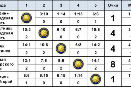 Итоговая таблица III тура Первенства России по водному поло среди юношей до 17 лет