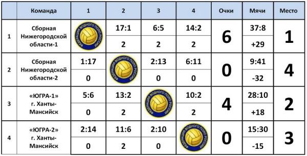 Итоги III тура Первенства России по водному поло среди юношей до 17 лет