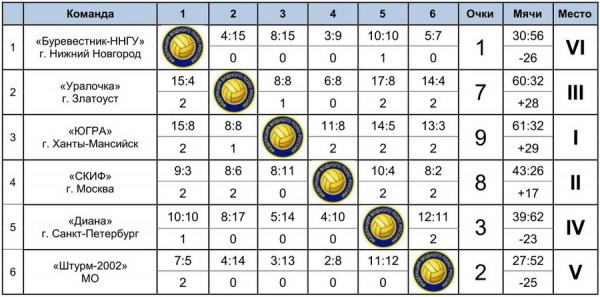 Итоги IV тура Чемпионата России по водному поло среди женских команд