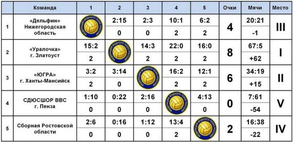 Итоги III тура Первенства России по водному полу - девушки до 17 лет
