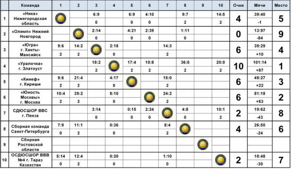 Итоговая таблица II тура Первенства России по водному поло среди девушек до 17 лет